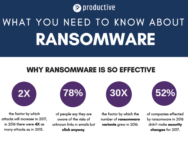Infographic: What You Need To Know About Preventing Ransomware